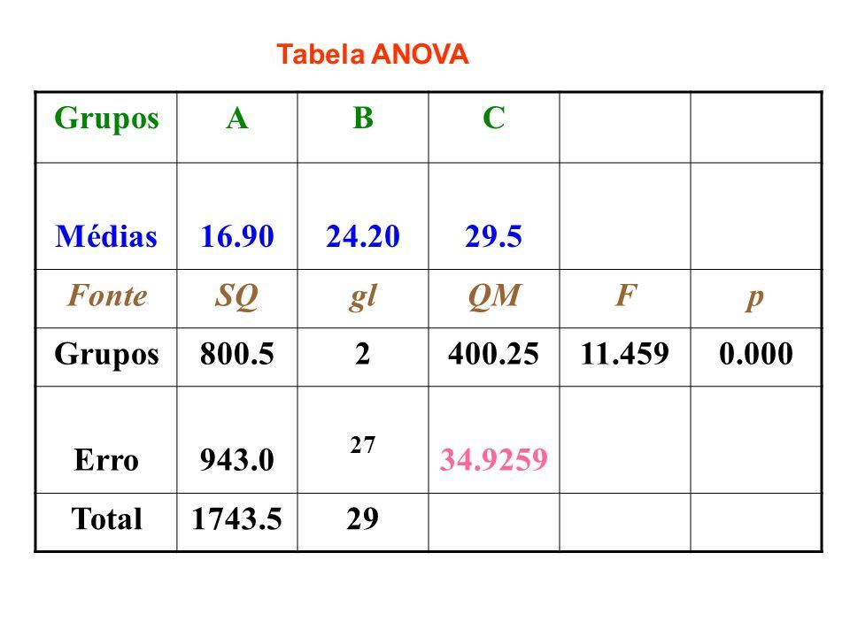 Grupos A B C Médias 16.90 24.20 29.5 Fonte SQ gl QM F p 800.5 2 400.25