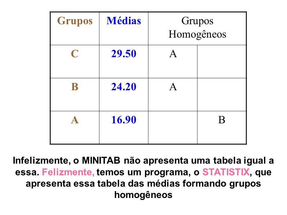 Grupos Médias Grupos Homogêneos C 29.50 A B 24.20 16.90