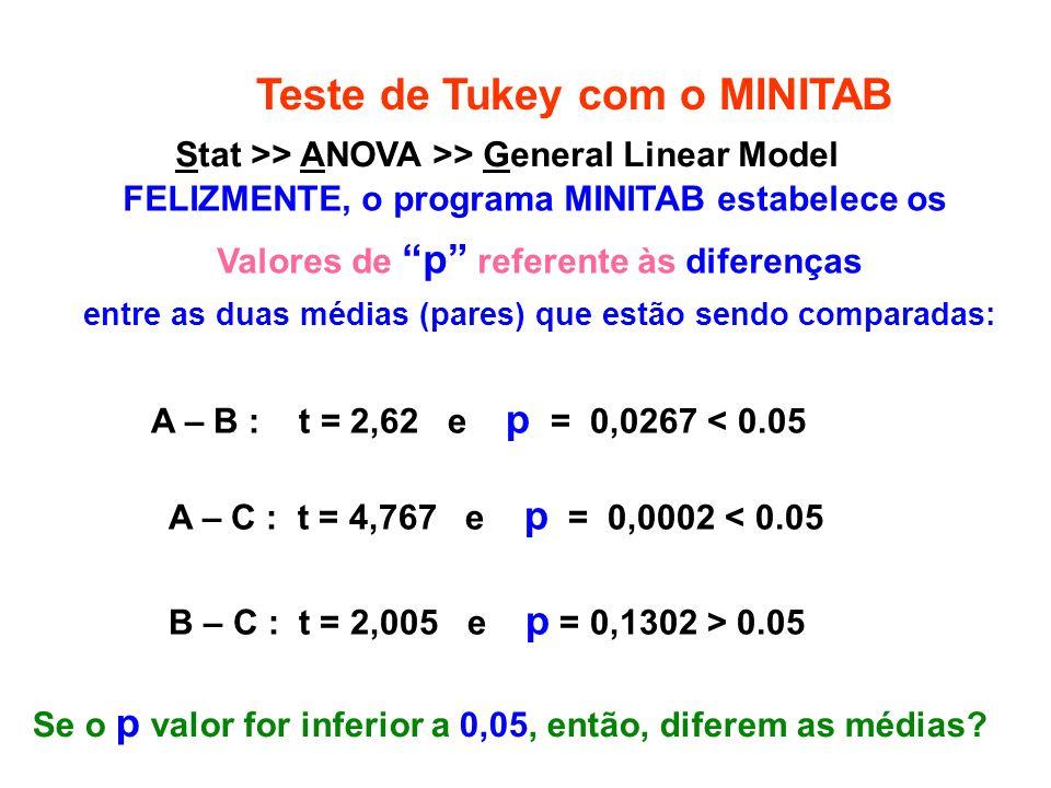 Teste de Tukey com o MINITAB