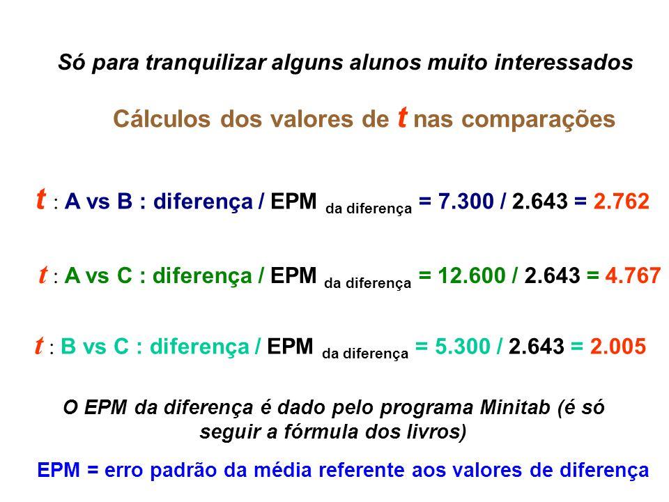 EPM = erro padrão da média referente aos valores de diferença