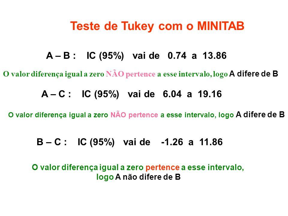 O valor diferença igual a zero pertence a esse intervalo,