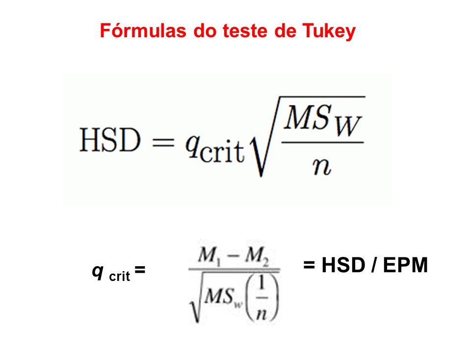 Fórmulas do teste de Tukey