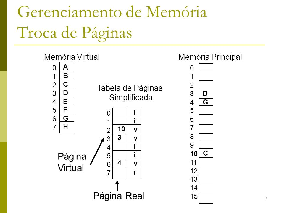 Gerenciamento de Memória Troca de Páginas
