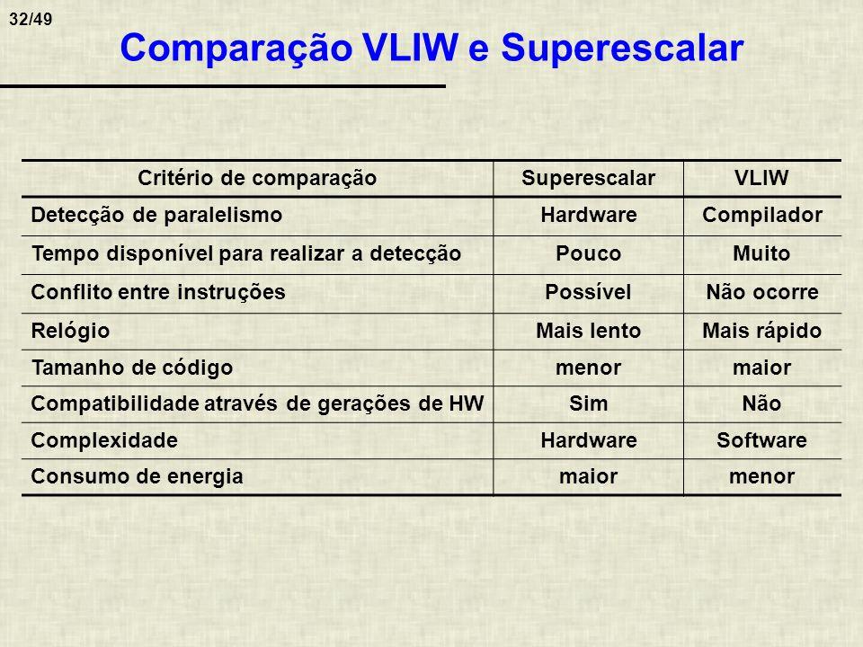 Comparação VLIW e Superescalar