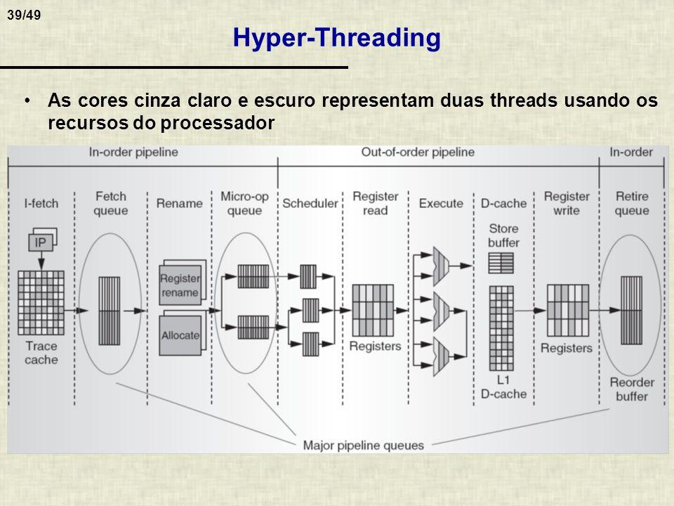 Hyper-Threading As cores cinza claro e escuro representam duas threads usando os recursos do processador.