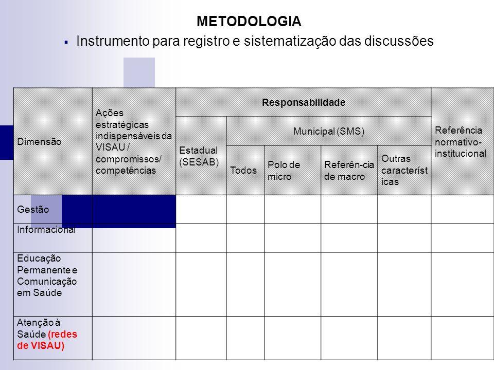 METODOLOGIA Instrumento para registro e sistematização das discussões