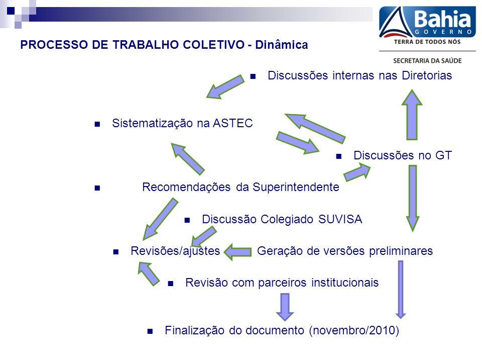 PROCESSO DE TRABALHO COLETIVO - Dinâmica