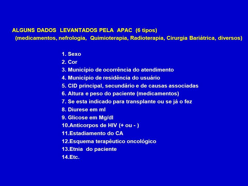 ALGUNS DADOS LEVANTADOS PELA APAC (6 tipos)