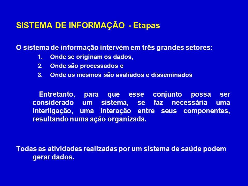 SISTEMA DE INFORMAÇÃO - Etapas
