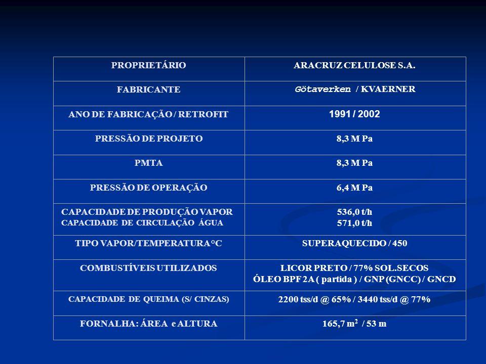 ANO DE FABRICAÇÃO / RETROFIT 1991 / 2002