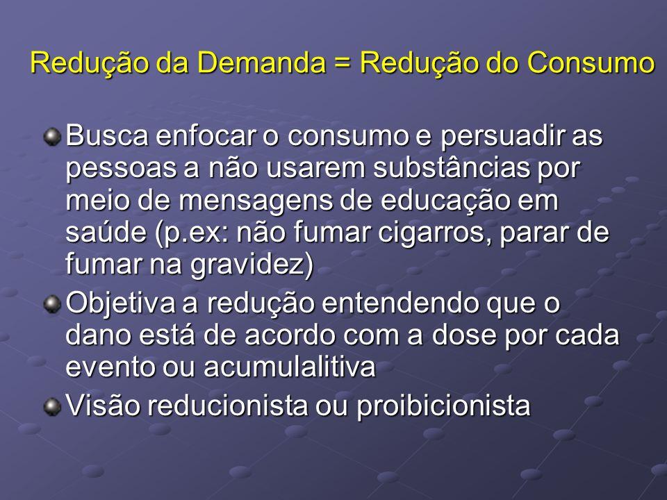 Redução da Demanda = Redução do Consumo