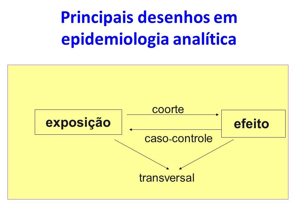 Principais desenhos em epidemiologia analítica
