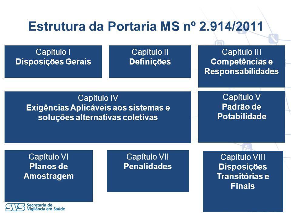 Estrutura da Portaria MS nº 2.914/2011