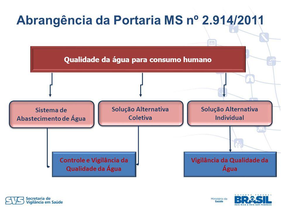 Abrangência da Portaria MS nº 2.914/2011
