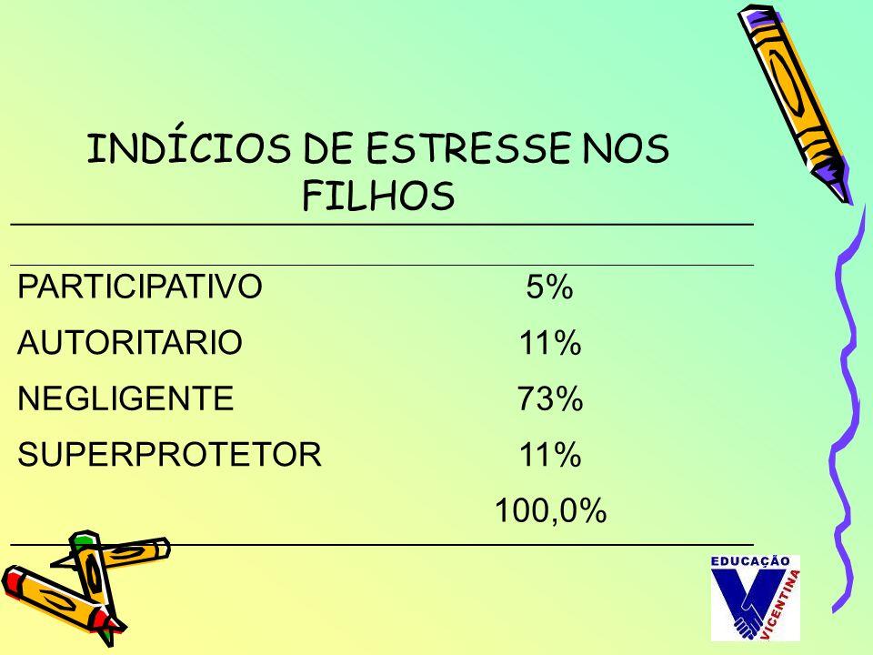 INDÍCIOS DE ESTRESSE NOS FILHOS