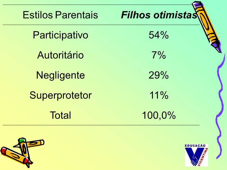 Estilos ParentaisFilhos otimistas. Participativo. 54% Autoritário. 7% Negligente. 29% Superprotetor.