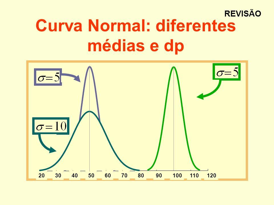 Curva Normal: diferentes médias e dp