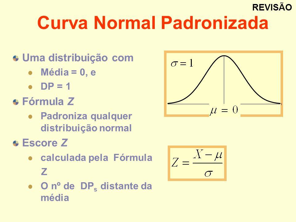 Curva Normal Padronizada