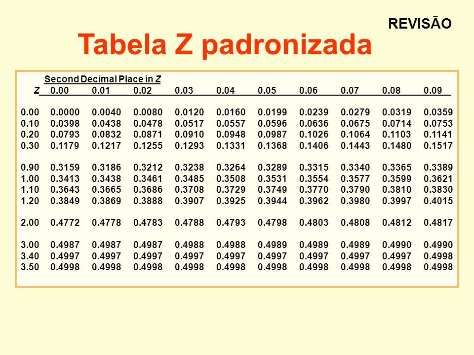 Tabela Z padronizada REVISÃO Second Decimal Place in Z
