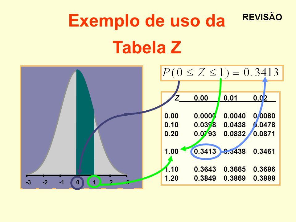 Exemplo de uso da Tabela Z