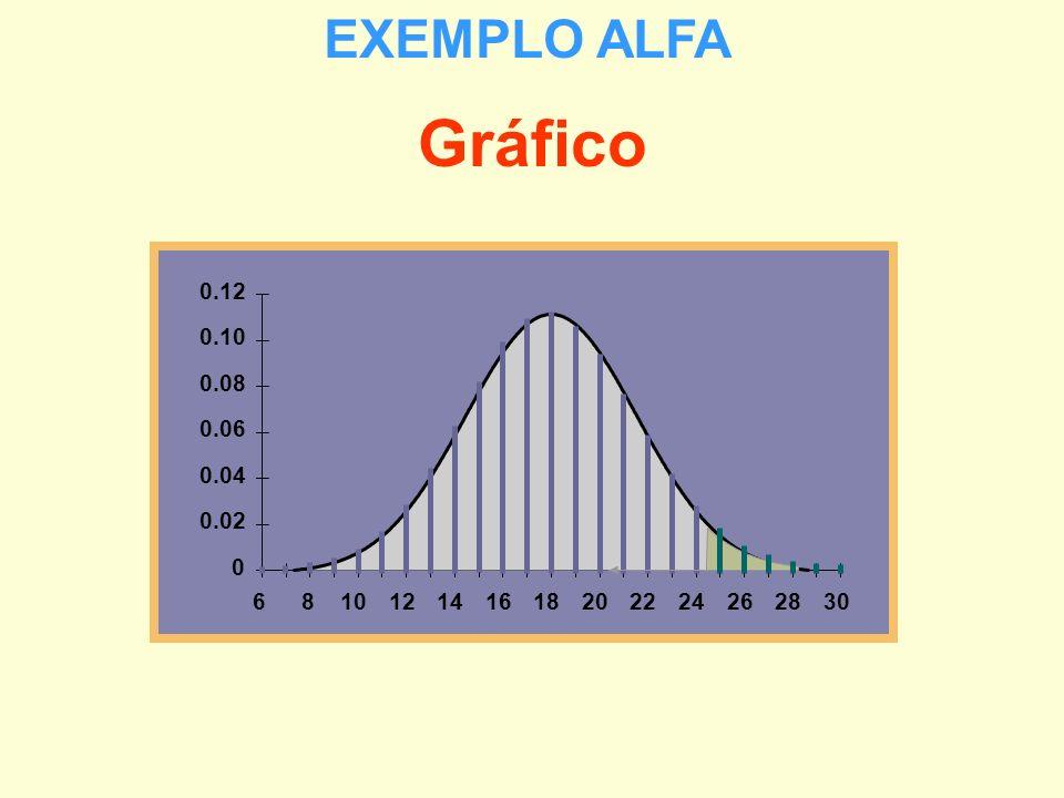 EXEMPLO ALFA Gráfico 0.02 0.04 0.06 0.08 0.10 0.12 6 8 10 12 14 16 18 20 22 24 26 28 30 29