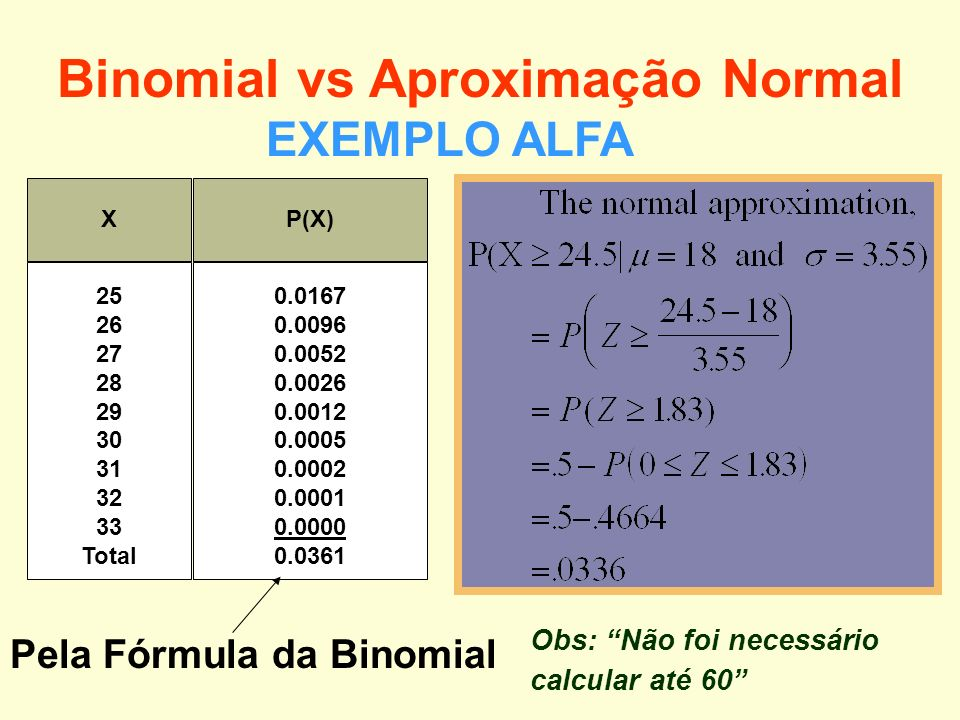 Binomial vs Aproximação Normal