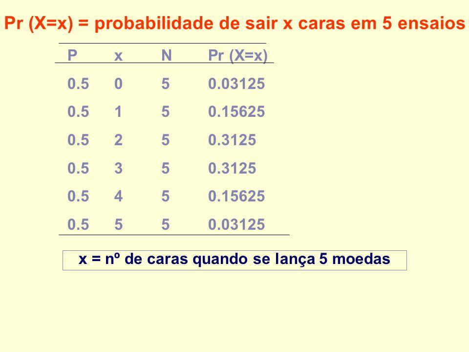 Pr (X=x) = probabilidade de sair x caras em 5 ensaios