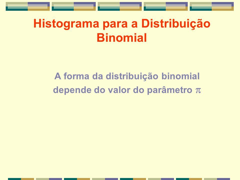 Histograma para a Distribuição Binomial