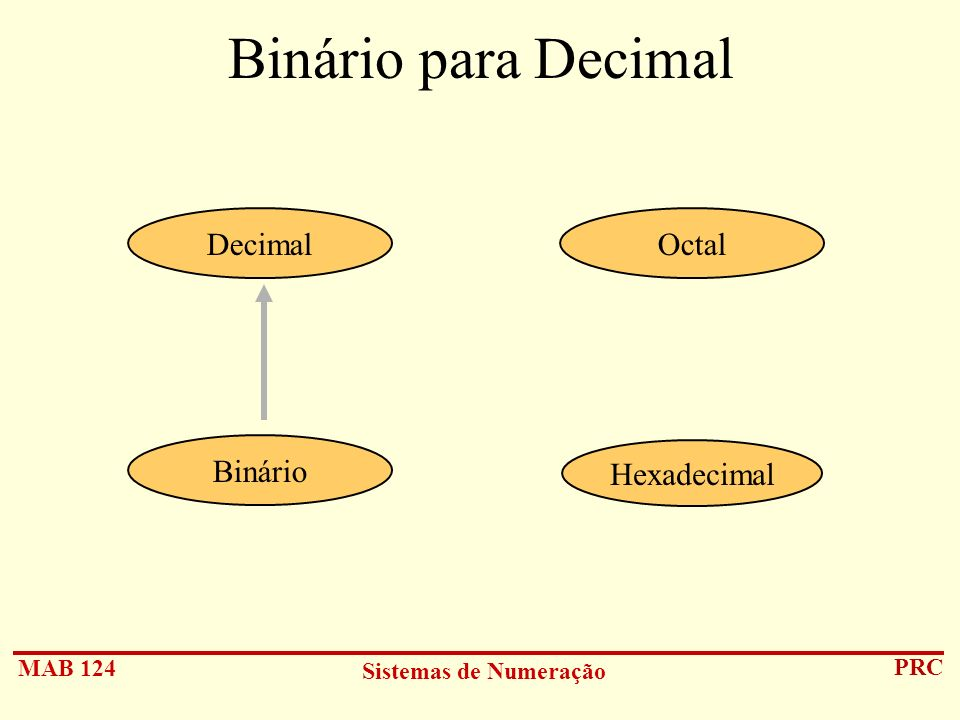 Binário para Decimal Decimal Octal Binário Hexadecimal