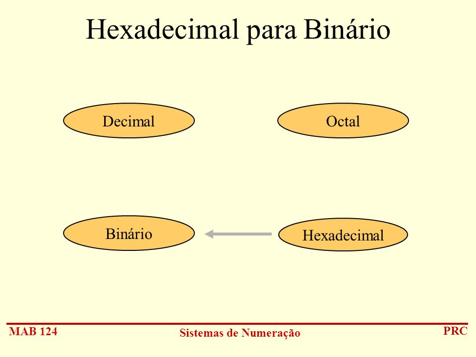 Hexadecimal para Binário