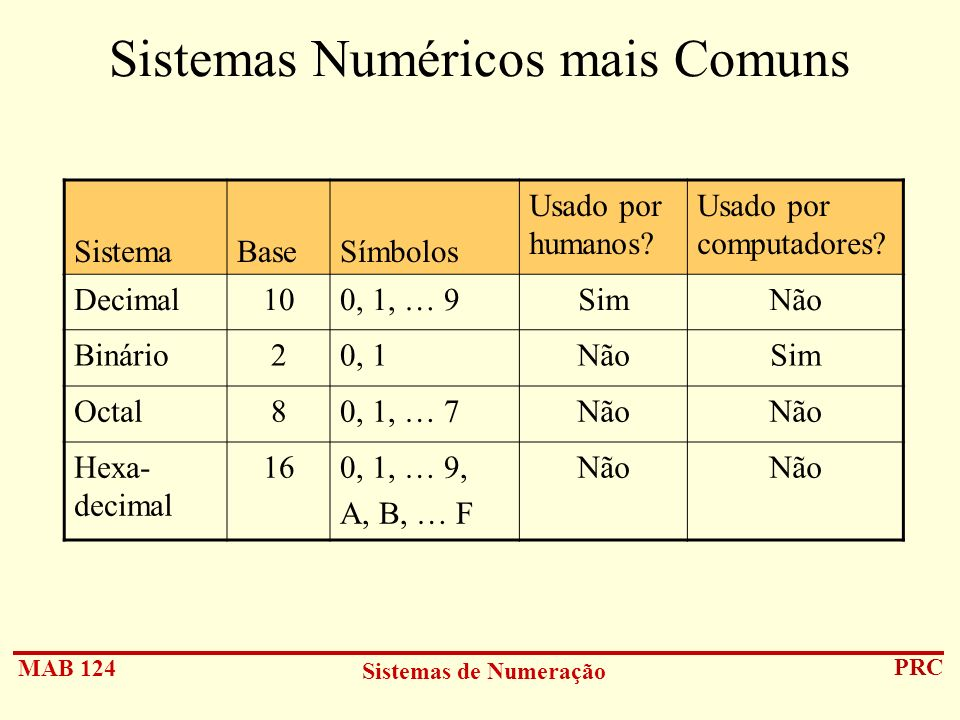 Sistemas Numéricos mais Comuns