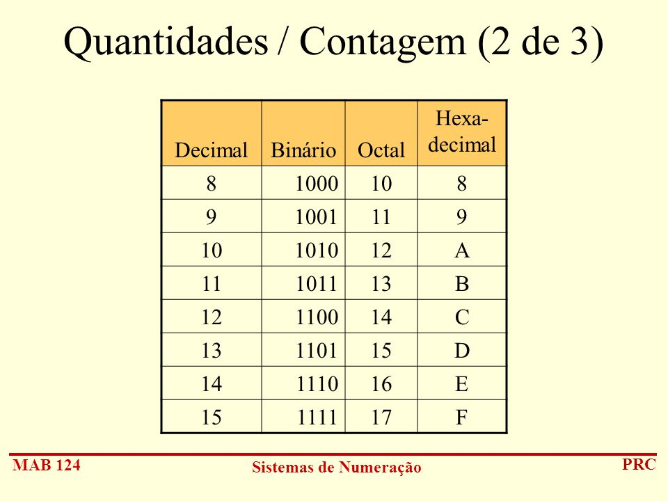 Quantidades / Contagem (2 de 3)