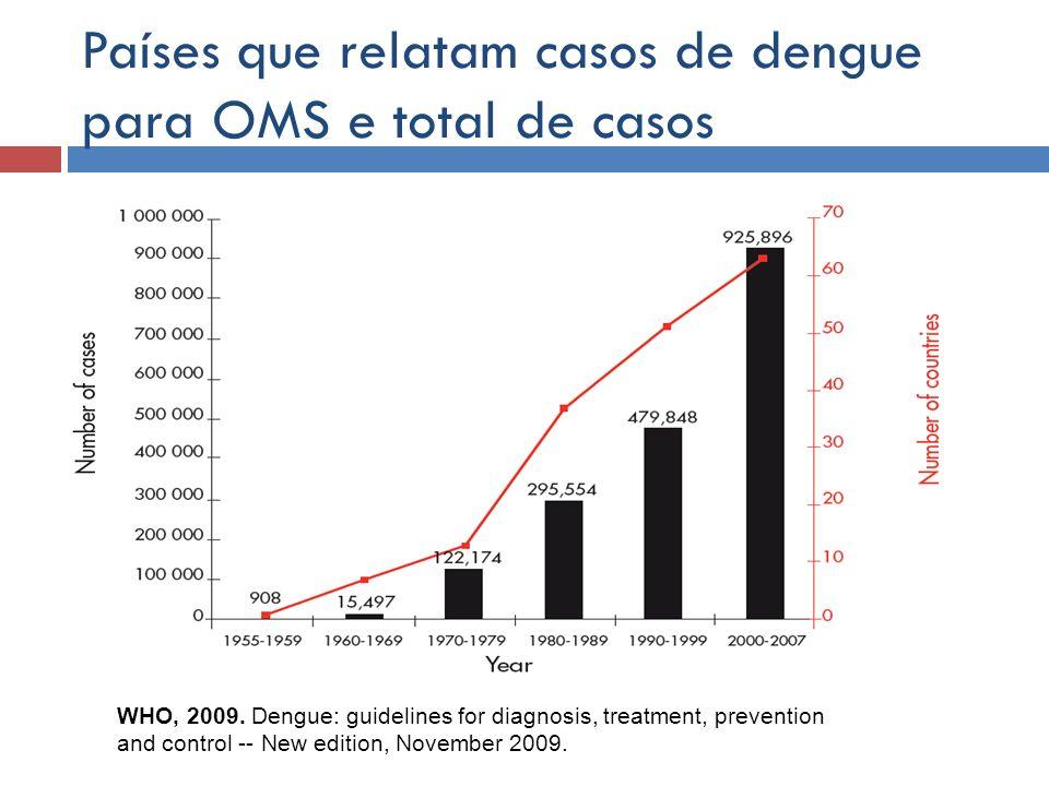 Países que relatam casos de dengue para OMS e total de casos