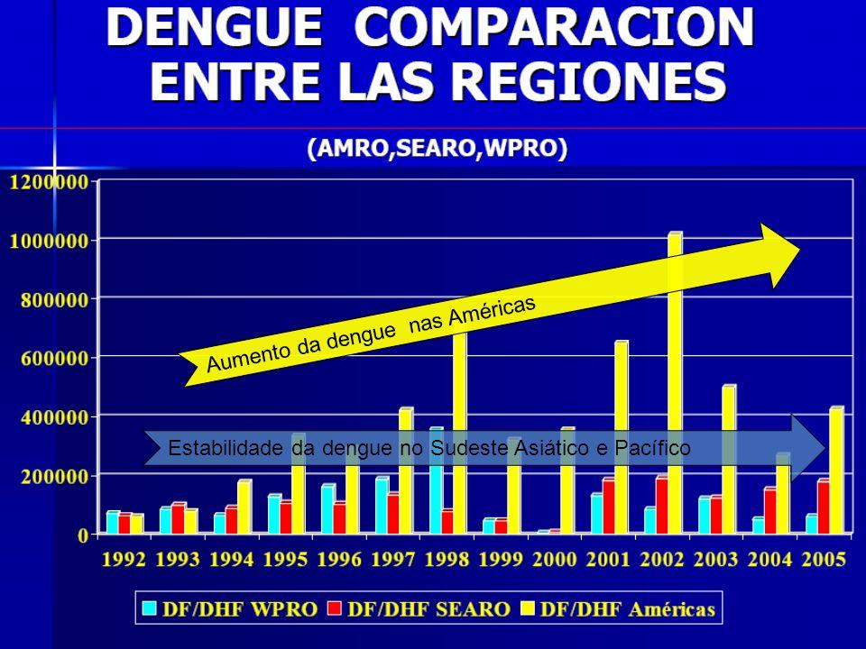 Aumento da dengue nas Américas