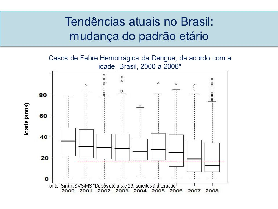 Tendências atuais no Brasil: mudança do padrão etário