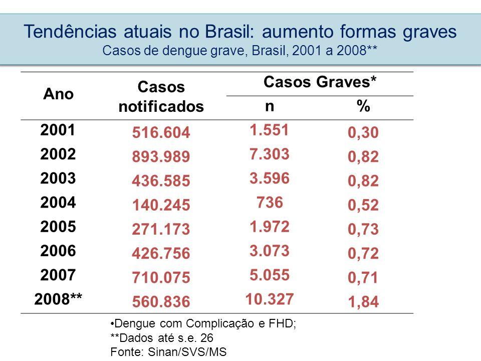 Tendências atuais no Brasil: aumento formas graves