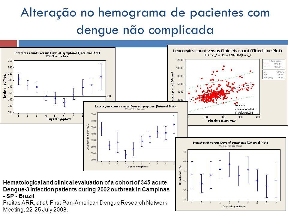 Alteração no hemograma de pacientes com dengue não complicada