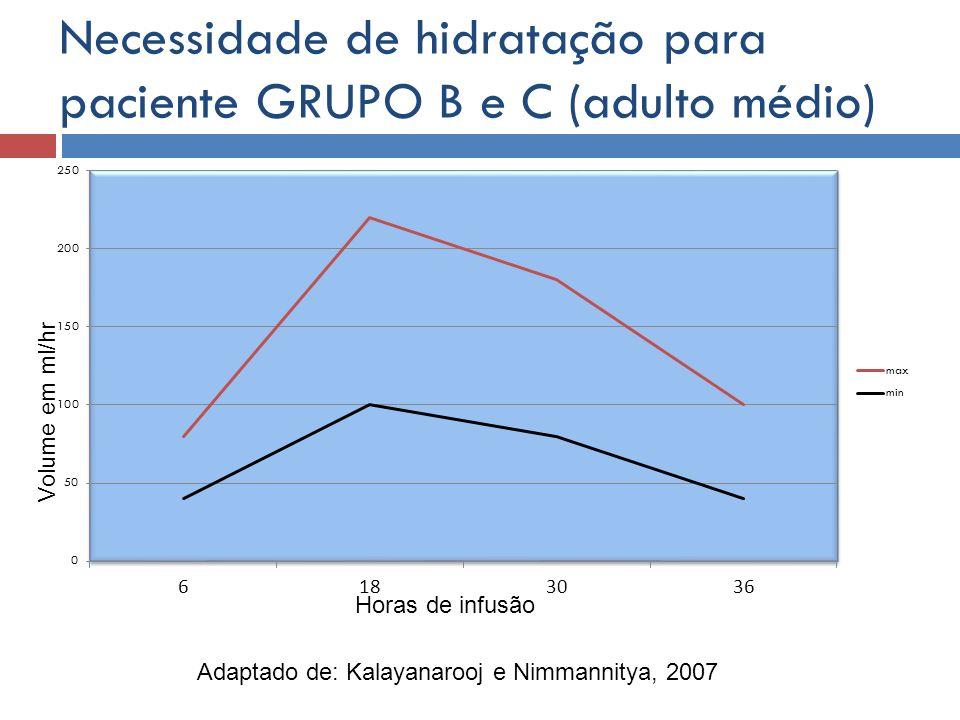 Necessidade de hidratação para paciente GRUPO B e C (adulto médio)