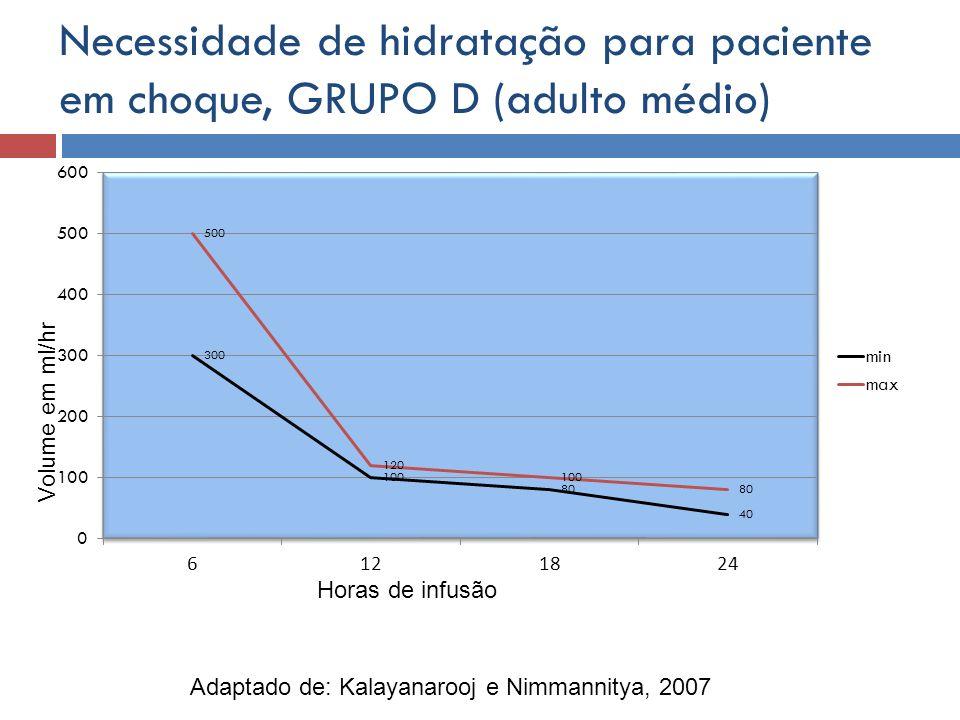 Necessidade de hidratação para paciente em choque, GRUPO D (adulto médio)