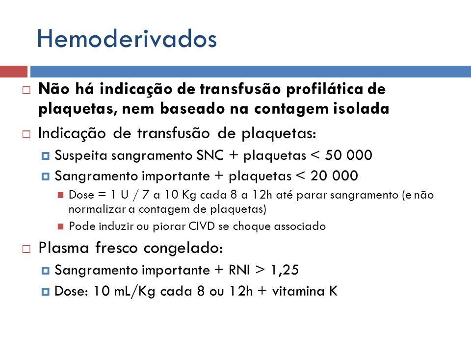 Hemoderivados Não há indicação de transfusão profilática de plaquetas, nem baseado na contagem isolada.