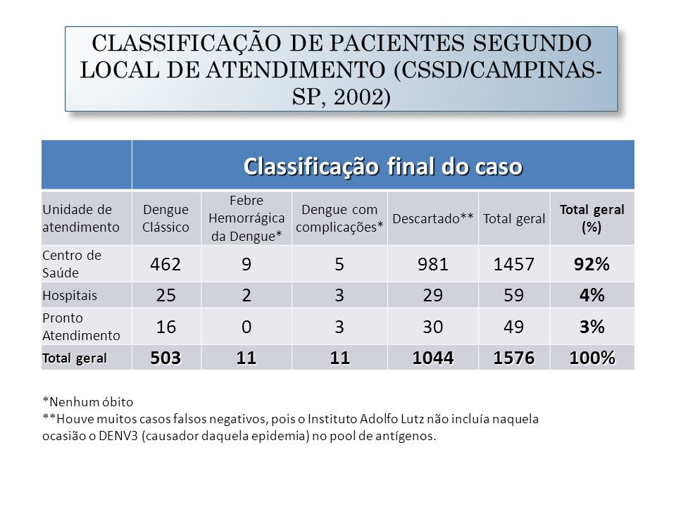 Classificação final do caso