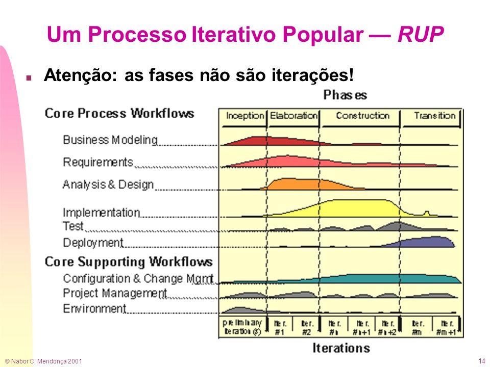 Um Processo Iterativo Popular — RUP