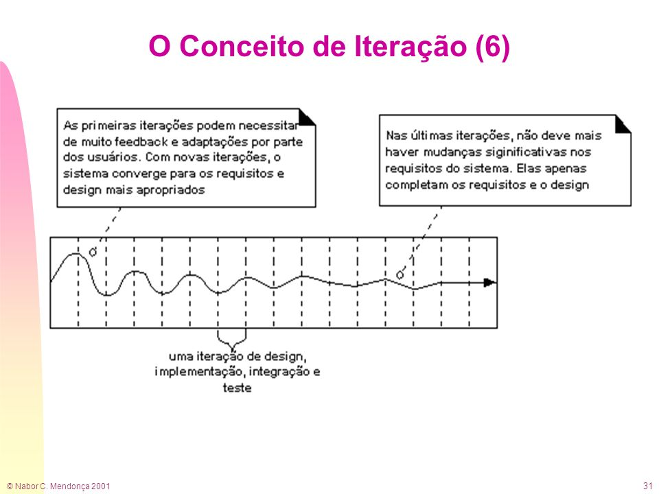 O Conceito de Iteração (6)