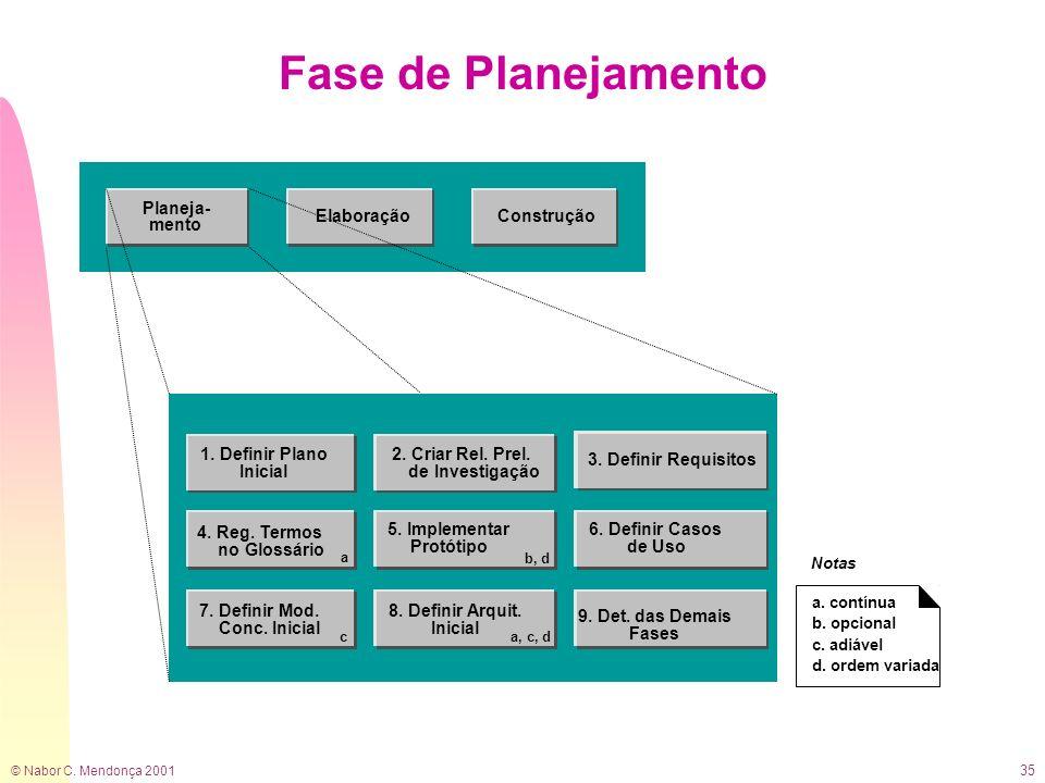 Fase de Planejamento 2. Criar Rel. Prel. de Investigação