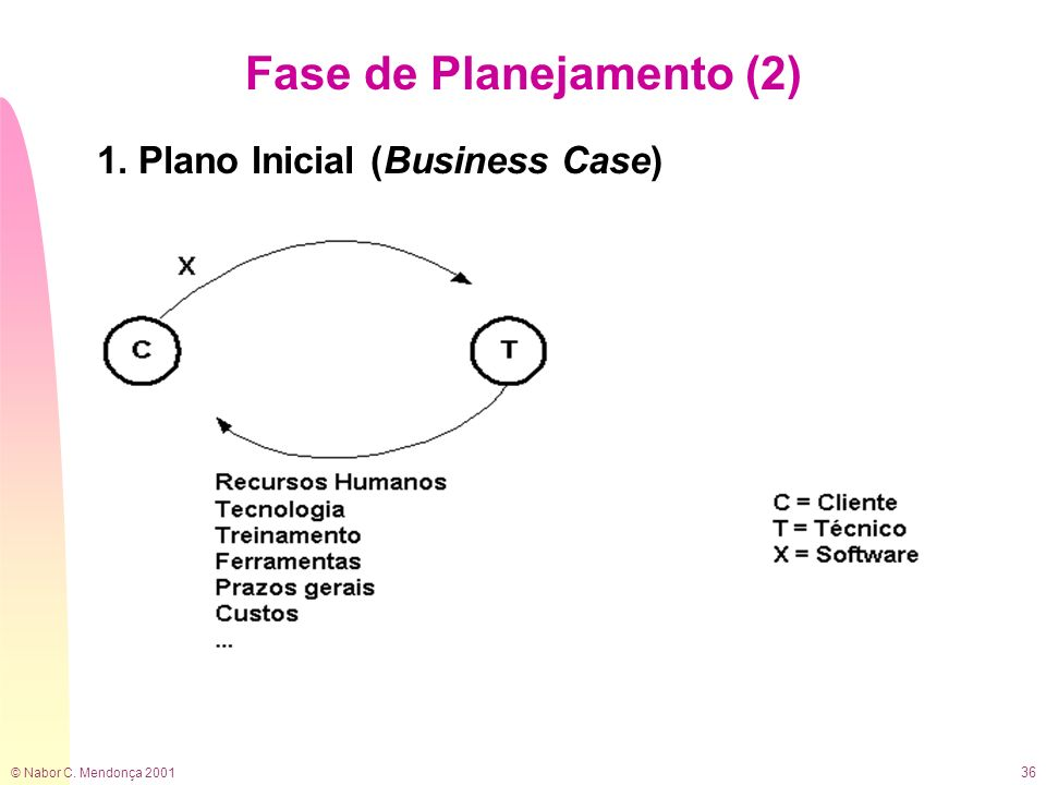 Fase de Planejamento (2)