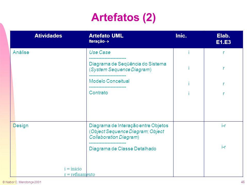 Artefatos (2) Atividades Artefato UML Iníc. Elab. E1.E3 Análise