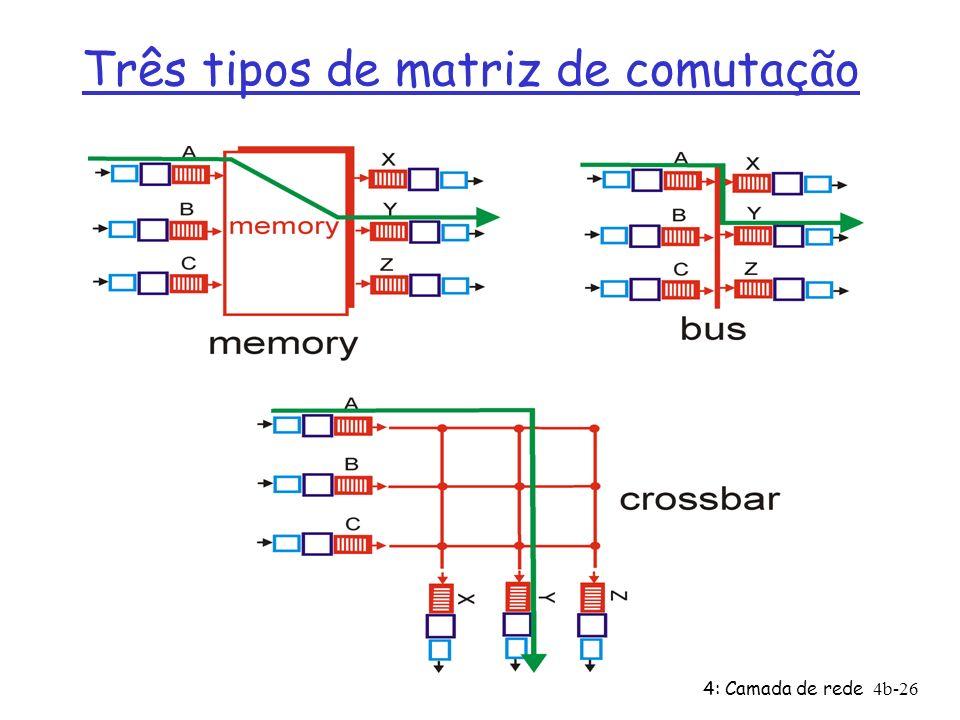 Três tipos de matriz de comutação