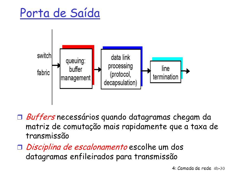 Porta de Saída Buffers necessários quando datagramas chegam da matriz de comutação mais rapidamente que a taxa de transmissão.