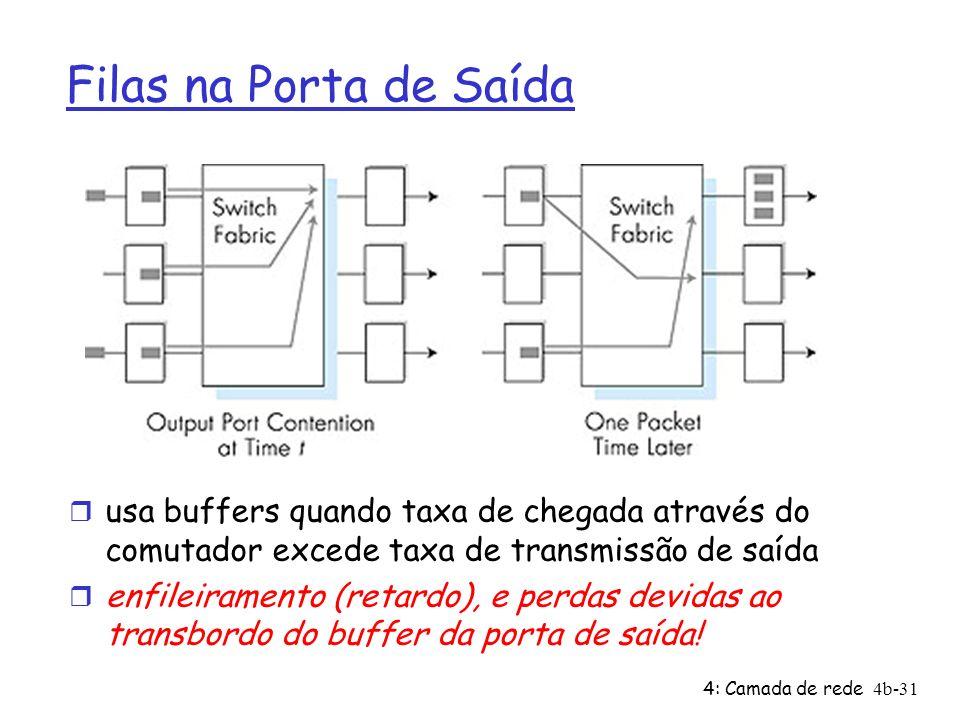 Filas na Porta de Saídausa buffers quando taxa de chegada através do comutador excede taxa de transmissão de saída.