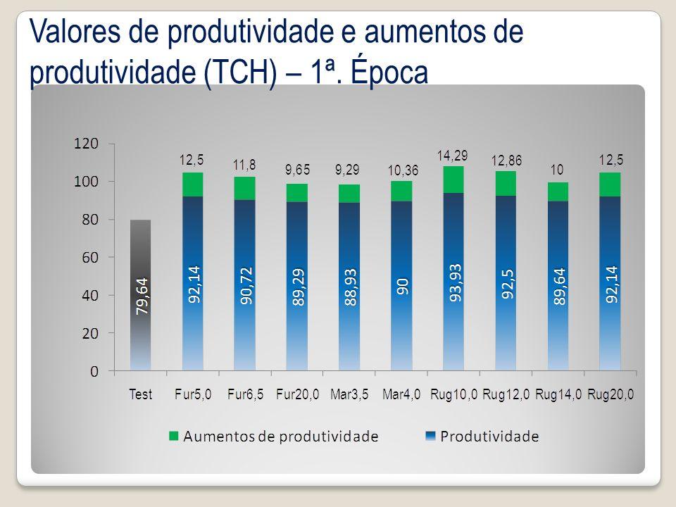 Valores de produtividade e aumentos de produtividade (TCH) – 1ª. Época